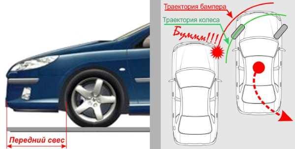передний свес, колеса, бампер, кузов автомобиля