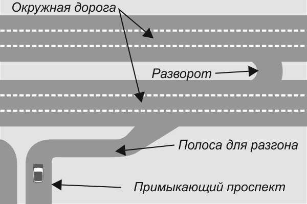 дорога, окружная дорога, схема дороги, разворот, полоса для разгона