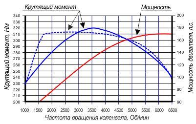 мощность, мощность двигателя, крутящий момент, мощность и крутящий момент