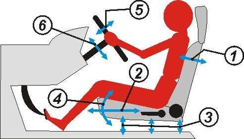 правильная посадка водителя, правильное положение за рулем, положение водителя